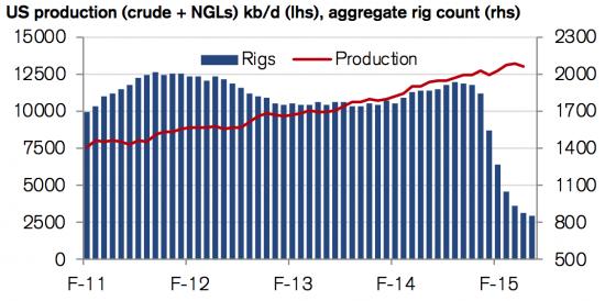 Новости мирового рынка нефти