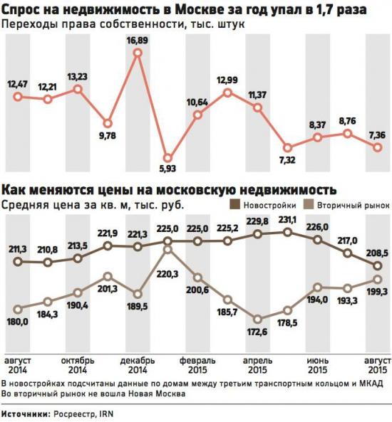 Продажи квартир летом в Москве -40%
