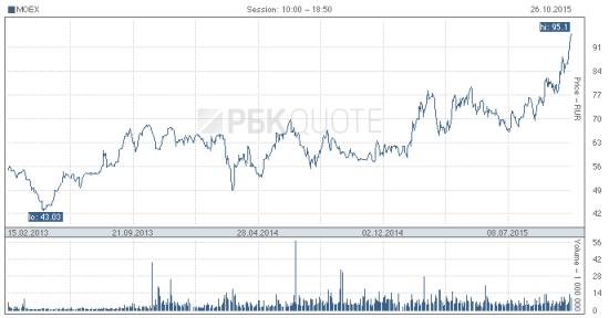 Почему растут Сбербанк и Московская биржа?