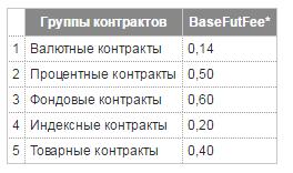 Новые тарифы срочного рынка Московской Биржи