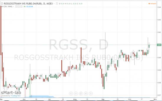 Росгосстрах: SPO на Московской бирже