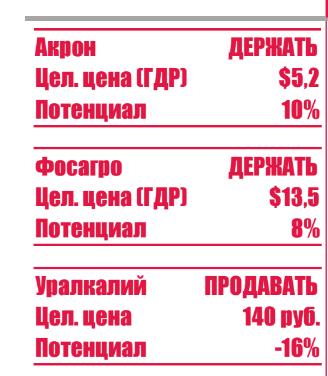 Фосагро цены акций