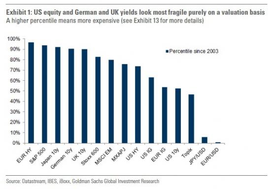 Goldman Sachs назвал активы, которые рухнут первыми в случае чего