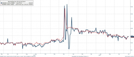 Динамика форвардной премии овернайт и ставки RUONIA