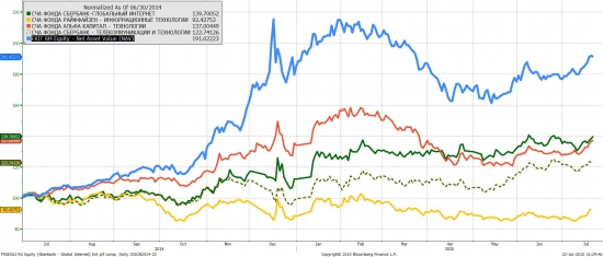 FXIT и отечественные фонды высоких технологий