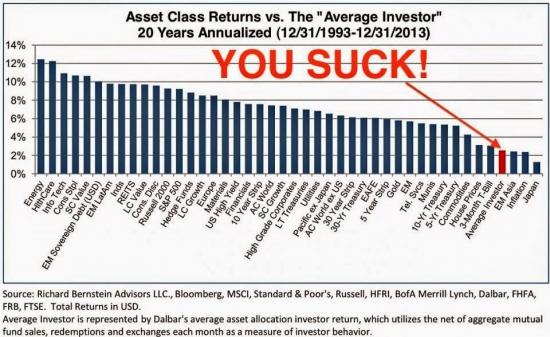 DALBAR: частный инвестор [непереводимая игра слов]