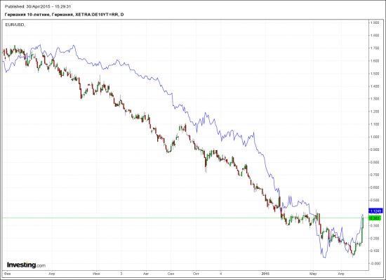 Немецкие бонды и евро. Кто главнее?