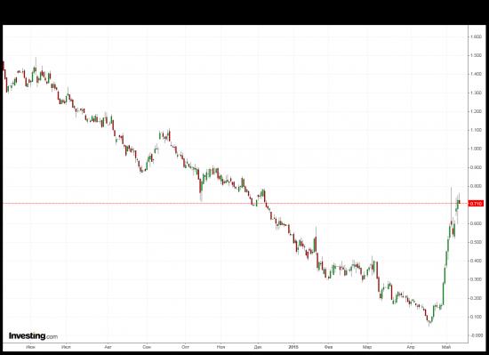 DAX,DE10YT=RR, EUR.