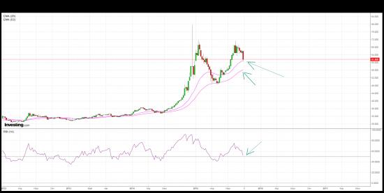 USD/RUB.