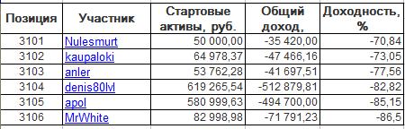 ЛЧИ-2016. Среда-28.09.2016.