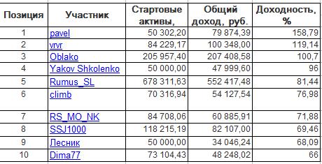 ЛЧИ-2016. Понедельник-03.10.2016