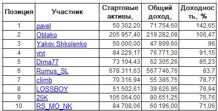 ЛЧИ-2016. Вторник-04.10.2016