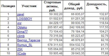 ЛЧИ-2016. Четверг-06.10.2016