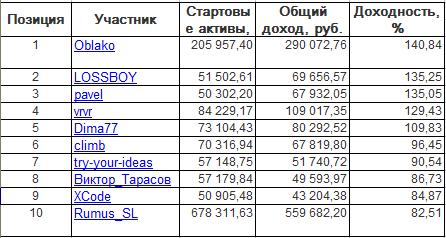 ЛЧИ-2016. Пятница-07.10.2016