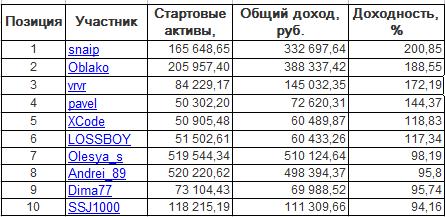 ЛЧИ-2016. Понедельник-10.10.2016