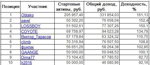 ЛЧИ-2016. Среда-12.10.2016