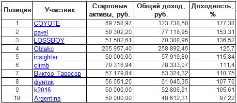ЛЧИ-2016. Четверг-13.10.2016