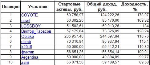 ЛЧИ-2016. Пятница-14.10.2016.
