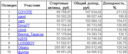 ЛЧИ-2016. Вторник-18.10.2016.