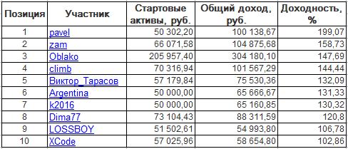 ЛЧИ-2016. Среда-19.10.2016