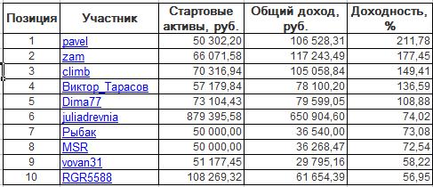ЛЧИ-2016. Четверг-20.10.2016.