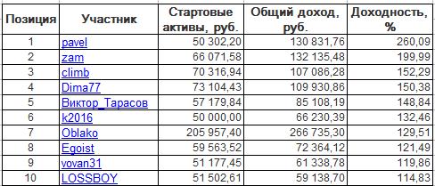 ЛЧИ-2016. Пятница-21.10.2016