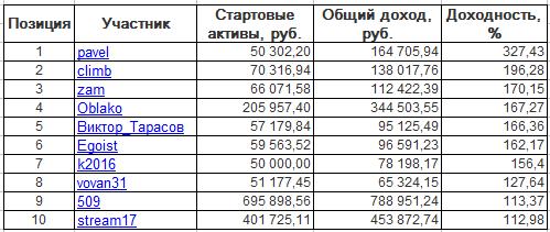 ЛЧИ-2016. Вторник-25.10.2016