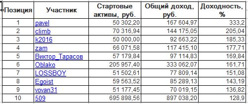 ЛЧИ-2016. Среда-25.10.2016.