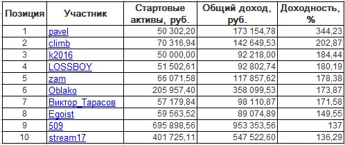 ЛЧИ-2016. Четверг-27.10.2016