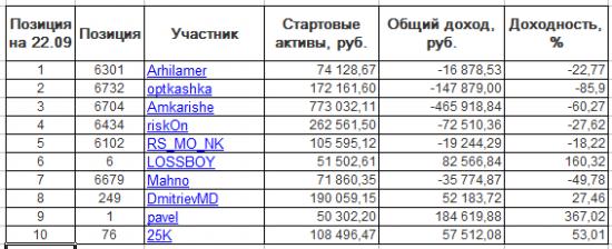 ЛЧИ-2016. Пятница-28.10.2016.