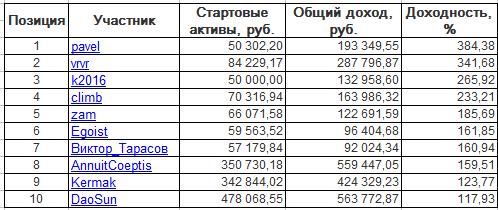 ЛЧИ-2016. Среда-02.11.2016