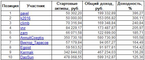ЛЧИ-2016. Четверг-03.11.2016