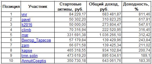 ЛЧИ-2016. Вторник-15.11.2016.