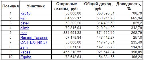 ЛЧИ-2016. Среда-16.11.2016