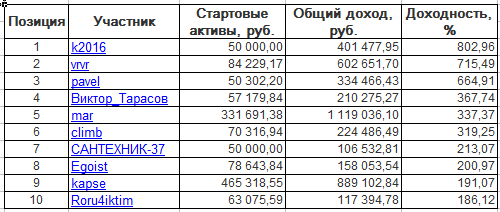 ЛЧИ-2016. Четверг-17.11.2016.