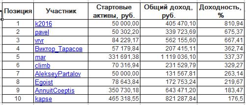 ЛЧИ-2016. Пятница-18.11.2016.