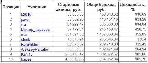 ЛЧИ-2016. Пятница-25.11.2016.