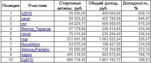 ЛЧИ-2016. Понедельник-28.11.2016.