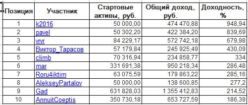 ЛЧИ-2016. Вторник-29.11.2016.