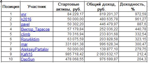 ЛЧИ-2016. Среда-30.11.2016.