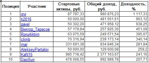 ЛЧИ-2016. Четверг-01.12.2016