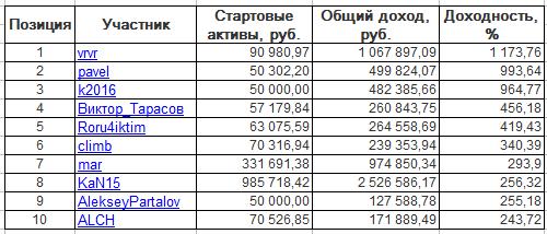 ЛЧИ-2016. Пятница-02.12.2016