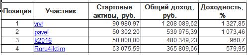 ЛЧИ-2016. Понедельник-05.12.2016
