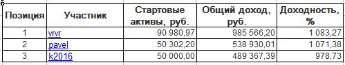 ЛЧИ-2016. Вторник-06.12.2016.