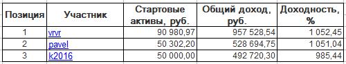 ЛЧИ-2016. Среда-07.12.2016.