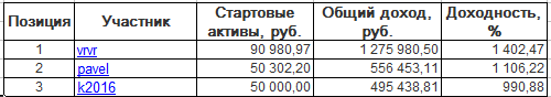 ЛЧИ-2016. Четверг-08.12.2016