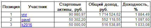ЛЧИ-2016. Пятница-09.12.2016.