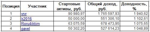 ЛЧИ-2016. Вторник-13.12.2016.