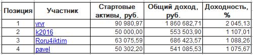 ЛЧИ-2016. Среда-14.12.2016.