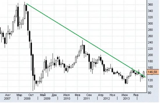 Газпром , месяц
